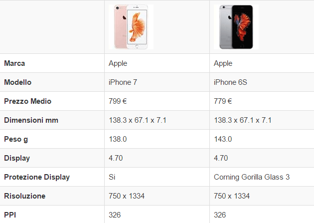 Apple iPhone 7 vs Apple iPhone 6s (Display e Corpo)