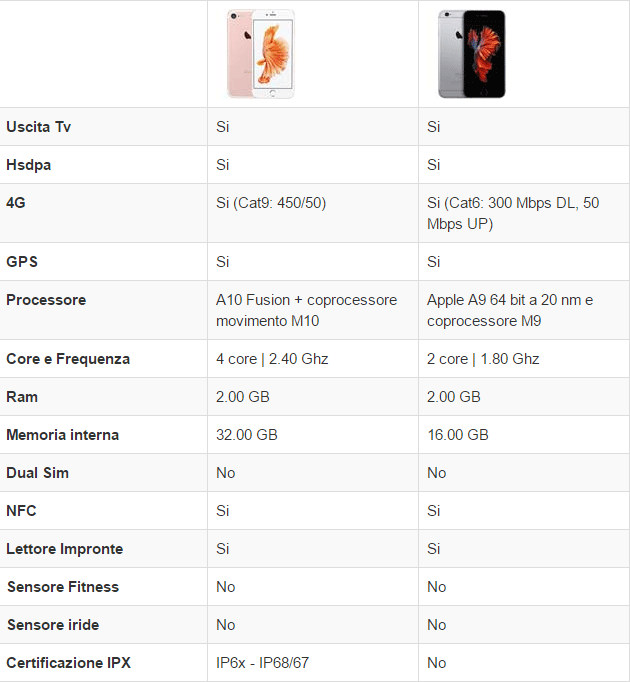 Apple iPhone 7 vs Apple iPhone 6s (Hardware)