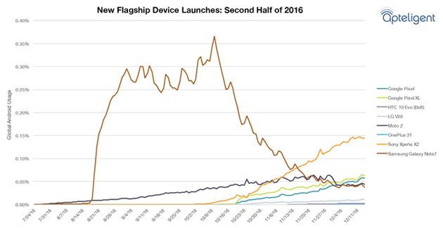 Samsung Galaxy Note 7, problema scoperto, ma lo riveleremo più in la