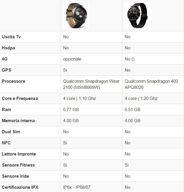 Huawei Watch 2 vs Huawei Watch