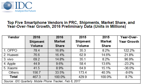 IDC - Top venditori di smartphone 2016 in Cina