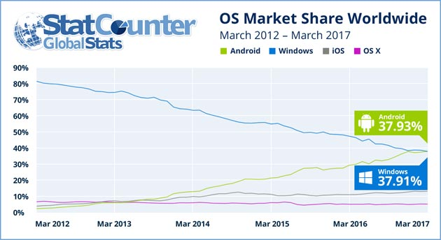 StatCounter - quote Internet di Android e Windows dal 2012 al 2017