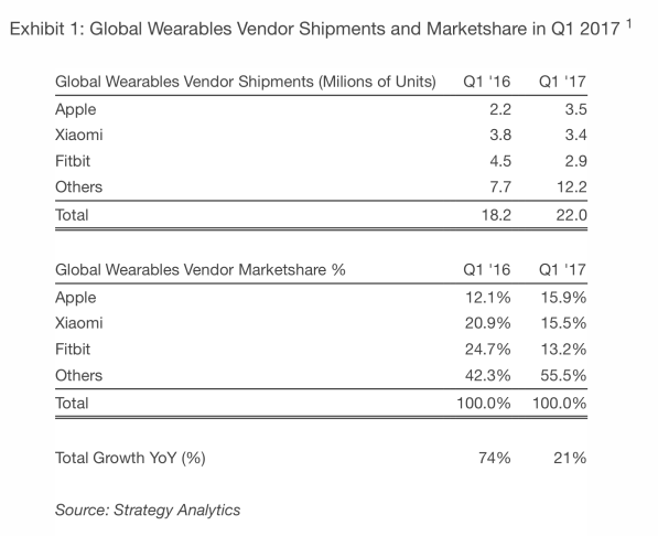 Strategy Analytics - Wearable Q1 2017
