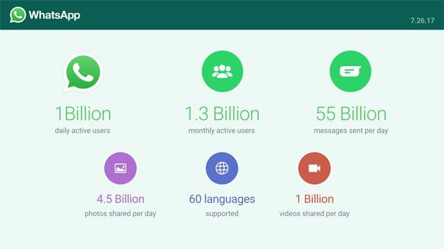WhatsApp annuncia l'ultimo traguardo conquistato grazie ai suoi utenti