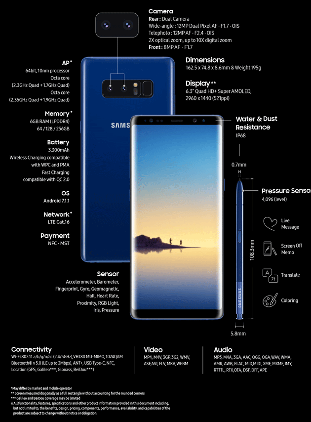 Galaxy Note8 - Infografica Specifiche