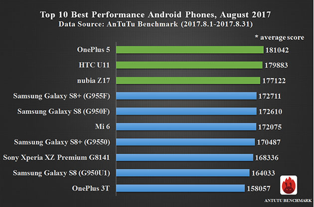 AnTuTu Benchmark - smartphone Android Agosto 2017