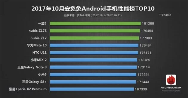 AnTuTu Benchmark - smartphone Android Ottobre 2017