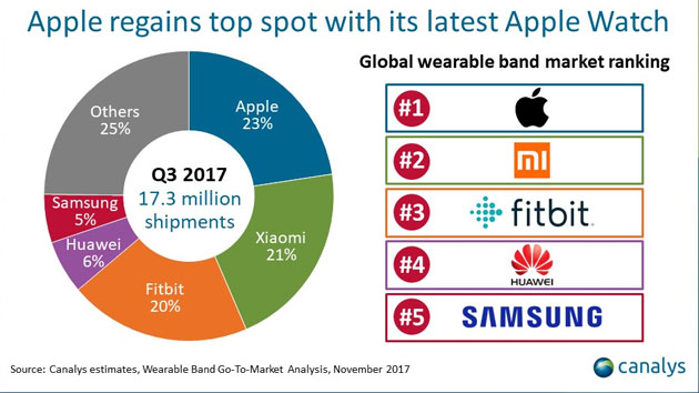 Canalys - top venditori di wearable nel Q3 2017