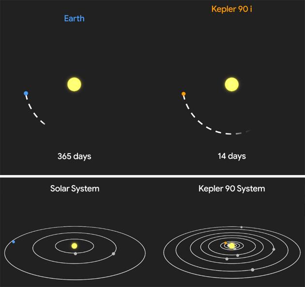 La Nasa scopre un sosia del sistema solare