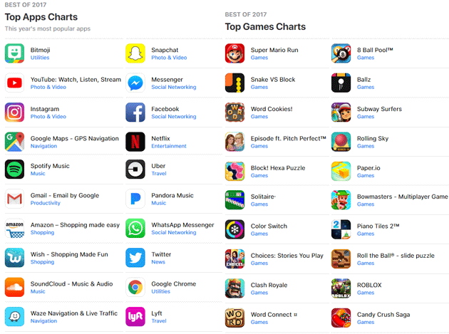 Top App e Giochi iOS del 2017