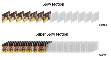 Slow Motion 240fps vs Super Slow Motion 960fps