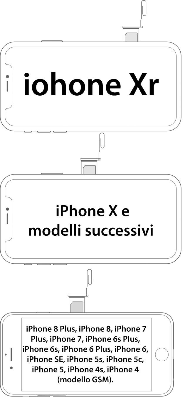 dove si trova lo slot SIM su iPhone