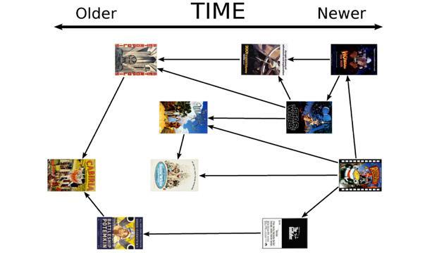 Filmometro, nuovo algoritmo che misura successo dei Film