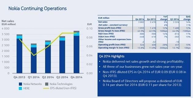 Nokia altro che morta: profitti in crescita nel Q4 2014