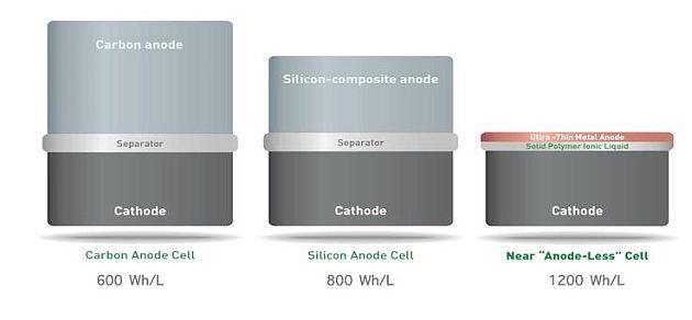 SolidEnergy presenta la super batteria per cellulari