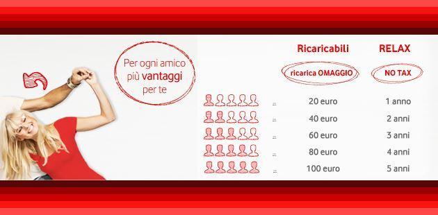 Vodafone Porta I Tuoi Amici Ricariche In Omaggio