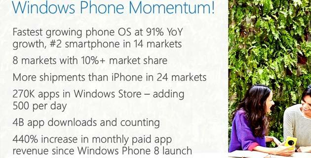 Windows Phone Store contiene oltre 270 mila App