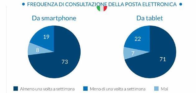 Email sempre piu 39 lette dagli italiani su smartphone e tablet for Email senatori italiani