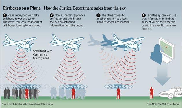 USA, nuova Tecnologia segreta intercetta le comunicazioni cellulari