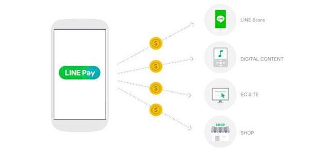 LINE Pay, nuovo servizio di pagamento da Mobile