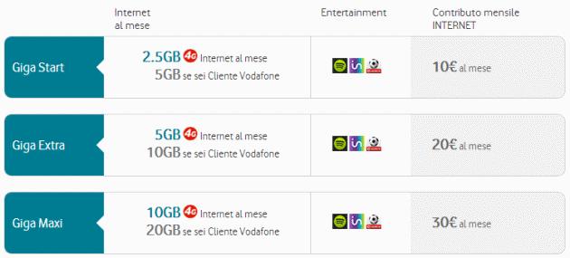 Vodafone, nuove offerte Vodafone Internet 4G dal 23 febbraio