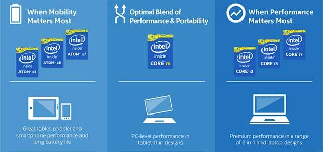 Intel Atom X3, X5 e X7, nuovi processori da Intel