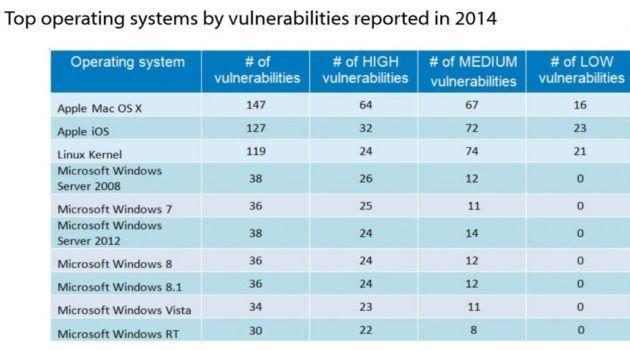 Windows risulta meno vulnerabile di OS X e Linux