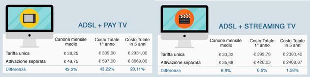 ADSL e Pay TV insieme costano meno, si risparmia quasi la meta'