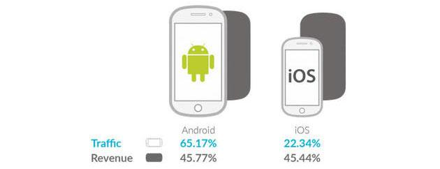 Android supera iOS nella Pubblicita' Mobile