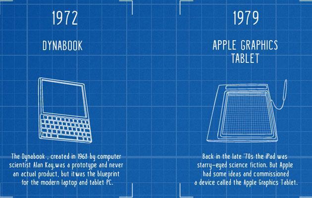 Tablet, come sono evoluti dal 2010