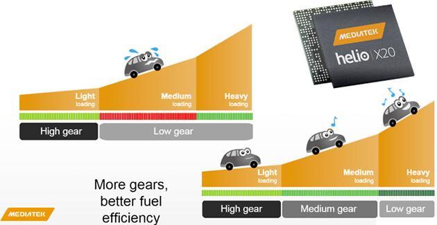 Madiatek Helio X20, processore da 10 core LTE 4G