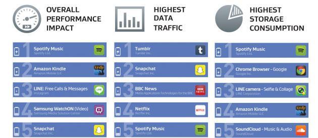 Android: Ecco le applicazioni che consumano maggior Batteria e Memoria