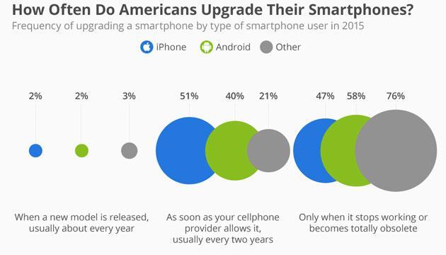 Sondaggio: piu' utenti iPhone che Android cambiano smartphone ogni 2 anni