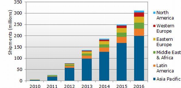 Ovum: Mercato low cost in forte crescita, 885 milioni di utenti LTE entro il 2020 in Sud America