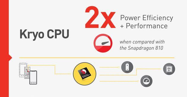 Snapdragon 820 raddoppia efficienza energetica rispetto a 810