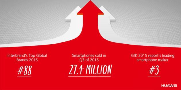 Huawei supera Xiaomi in Cina, ora produttore Top di smartphone