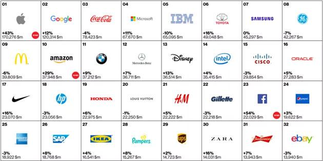 Apple e Google primi due brand al mondo nel 2015