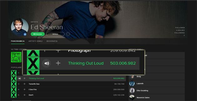 Spotify celebra record di Ed Sheeran: 500mila riproduzioni per una canzone
