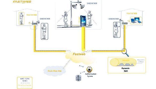 Fastweb Wow Fi, Internet sharing anche a Roma