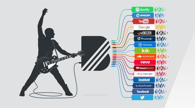 YouTube acquista BandPage per attirare musicisti con strumenti per fare soldi