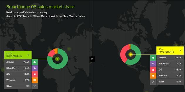 Android leader in Italia, calano iOS e Windows Phone