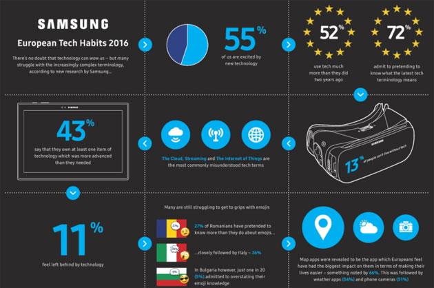 Samsung: la Tecnologia piace ma poche persone la capiscono veramente
