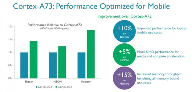 ARM annuncia Cortex-A73 e GPU Mali-G71