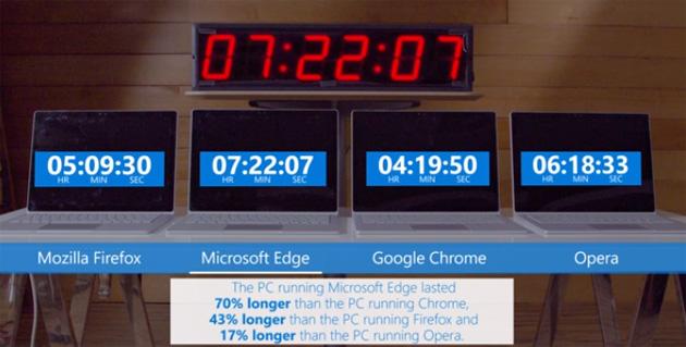Microsoft Edge consuma meno batteria degli altri browser desktop
