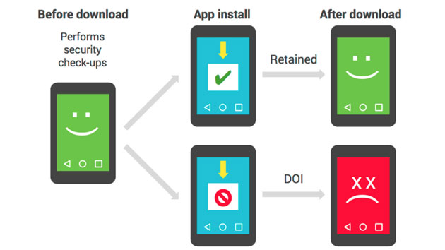 Google spiega come trova app Android dannose