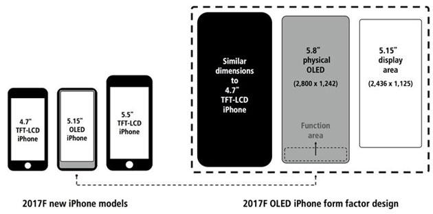 iPhone, Area Funzione a cosa servirebbe