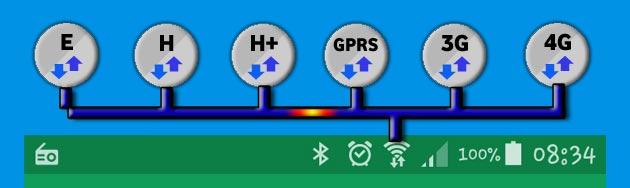 Cosa significano i simboli GPRS, E, 3G, H, H+, LTE sul cellulare