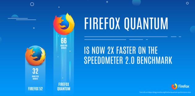 Firefox Quantum browser veloce e rivoluzionario di Mozilla