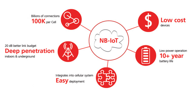 NB-IoT, il Narrowband Internet of Things in Italia: a che punto siamo