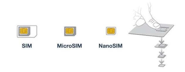 Come sostituire SIM, Micro SIM, Nano SIM ad altro formato con Vodafone, TIM, Wind e Tre